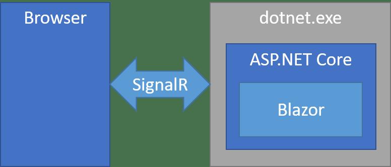 Blazor Server diagram